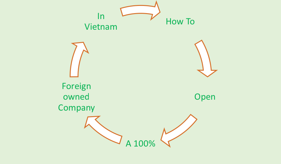 How to open a 100 % foreign owned company in Vietnam