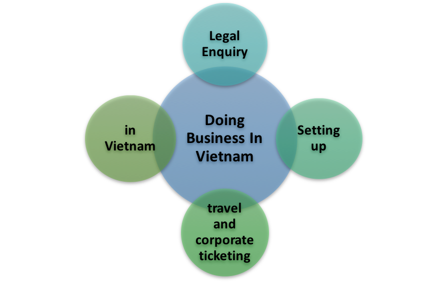 Legal Enquiry- Setting up travel and corporate ticketing business in Vietnam