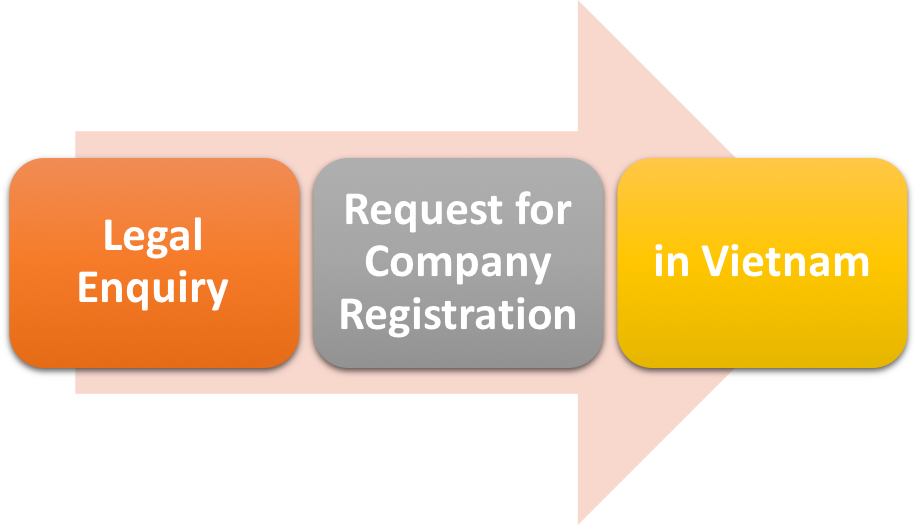 Legal Enquiry: Request for Company Registration in Vietnam
