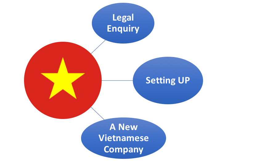 Legal enquiry- Setting up a new Vietnamese Company