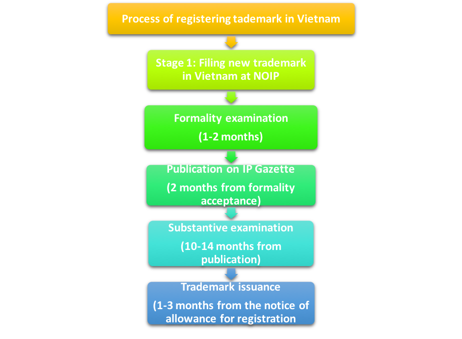 Process of registering trademark in Vietnam, Register trademark in Vietnam, Trademark registration in Vietnam, Vietnam Trademark Registration, Trademark in Vietnam