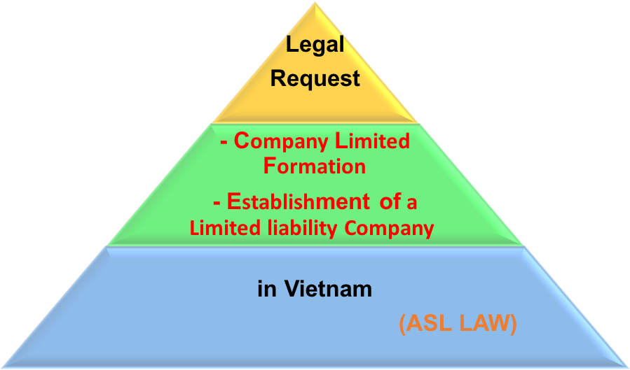 Legal Inquiry: Request on company limited formation in Vietnam (establish a Limited liability Company in Vietnam) -ASL LAW