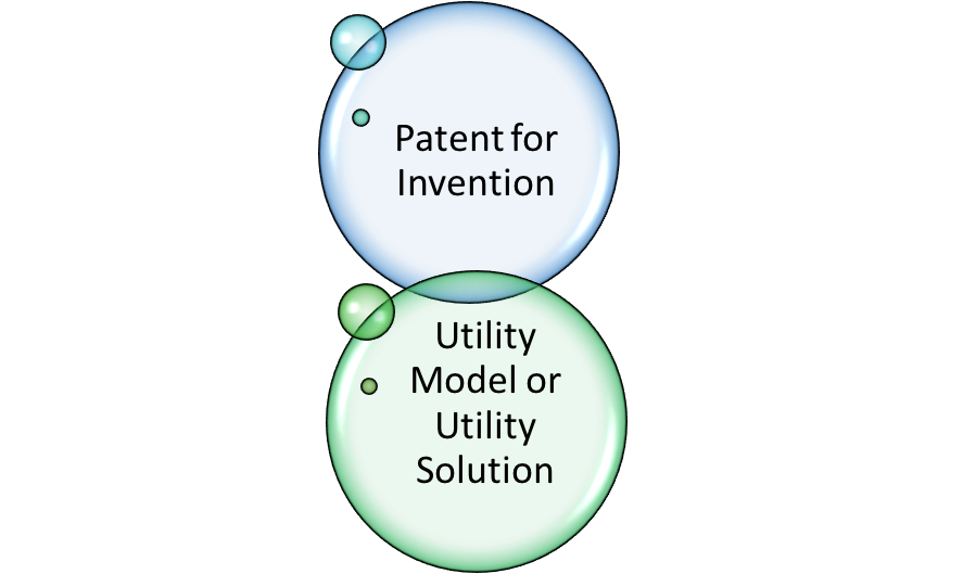 Type of patents in Vietnam