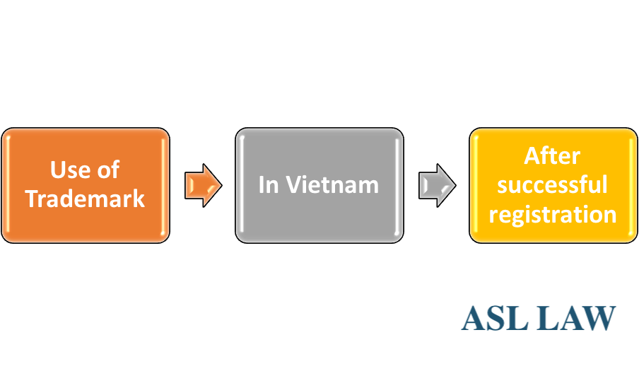 Use of trademark in Vietnam after successful registration, Use of trademark in Vietnam