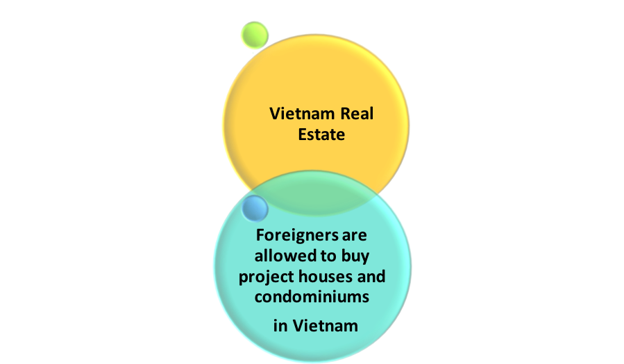 Vietnam Real Estate_Foreigners are allowed to buy project houses and condominiums in Vietnam