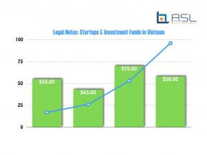 Legal Notes- Startups and Investment funds in Vietnam_ASL LAW