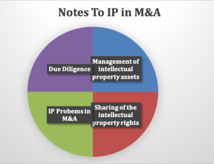 Notes to Intellectual Property (IP) in Mergers and Acquisitions (M&A)