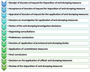 Antidumping process In Vietnam - Vietnam Antidumping Law - Vietnam Law on Antidumping - Vietnam Anti-dumping process - Antidumping Law In Vietnam, process of antidumping investigation in Vietnam