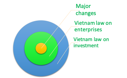 Highlight- major changes of the Vietnam Law on Enterprises and the Law on Investment