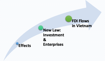 Effects of the new Vietnam law on investment and enterprises on FDI Flows - Investment in Vietnam - FDI in Vietnam - ASL LAW