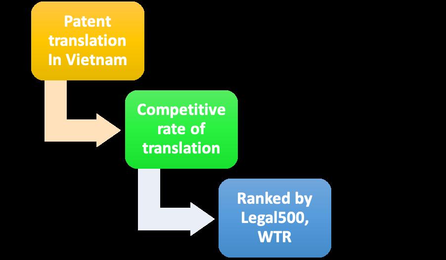 Vietnamese patent translation service, patent translation in Vietnam, Vietnamese patent translation, Vietnamese patent translation agent, Vietnamese patent translation firm, translation of patent in Vietnamese, Vietnamese translation of patent