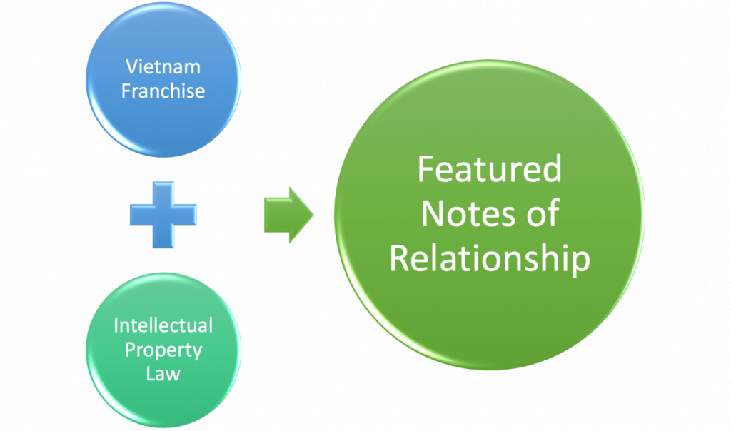 Featured notes of the relationship between Vietnam law on franchise and intellectual property, Vietnam franchise law, franchise law in Vietnam, Vietnam franchise, Franchise in Vietnam, franchise agreement in Vietnam, Vietnam franchise agreement, franchise and IP in Vietnam, Intellectual property in Vietnam, Intellectual property law in Vietnam, intellectual property