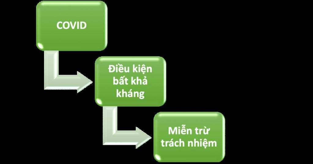 Các trường hợp miễn trừ trách nhiệm khi bị ảnh hưởng bởi trường hợp bất khả kháng, trường hợp bất khả kháng, bất khả kháng do COVID, COVID và trường hợp bất khả kháng, miễn trừ trách nhiệm do bất khả kháng